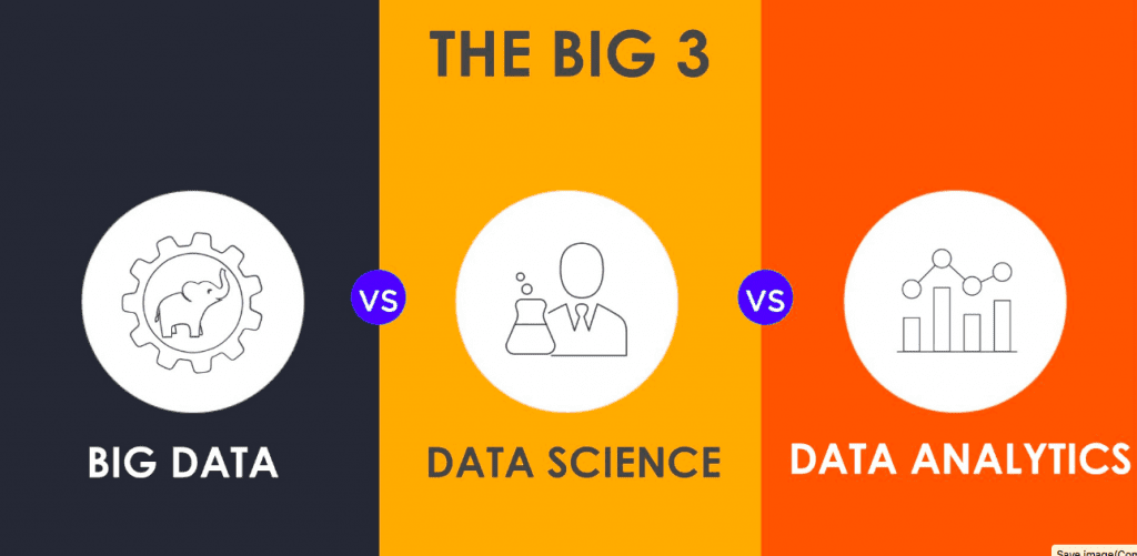 Data Science and Analytics Course